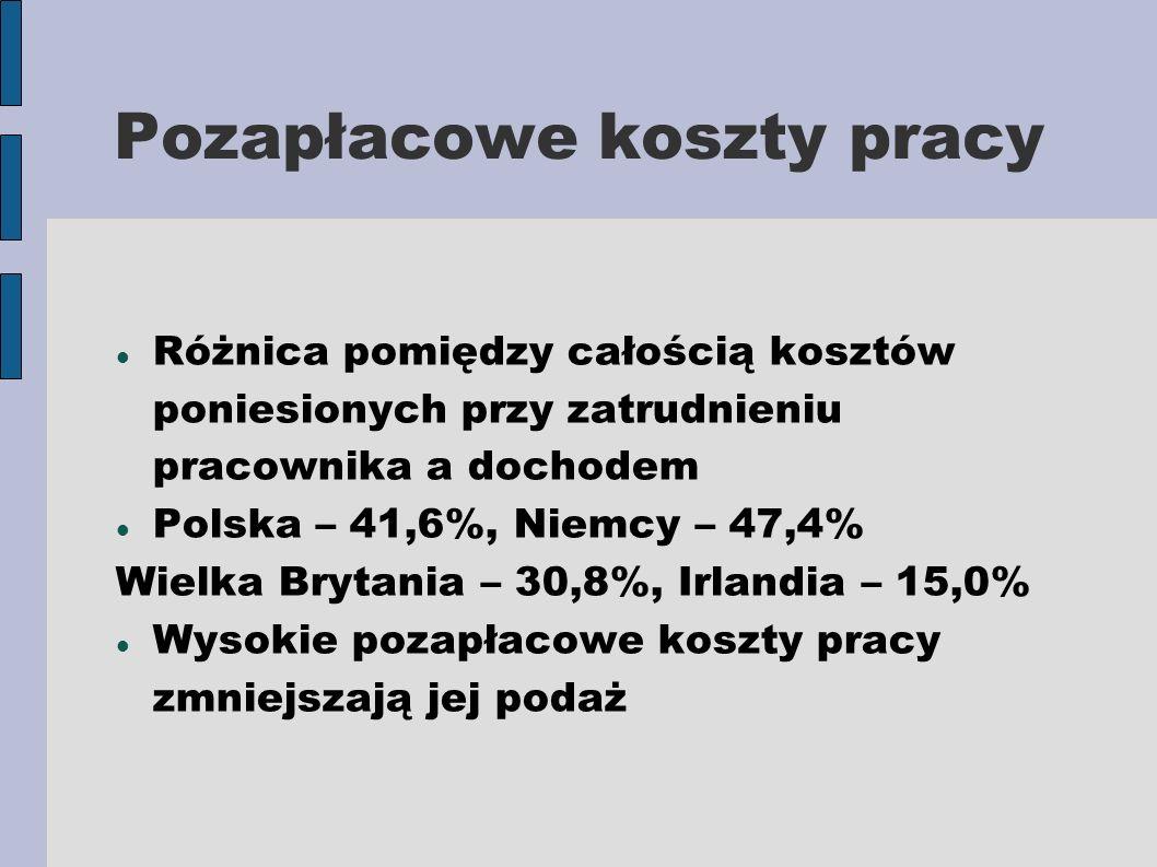 Pozapłacowe koszty pracy Różnica pomiędzy całością kosztów poniesionych przy zatrudnieniu pracownika a dochodem Polska – 41,6%, Niemcy – 47,4% Wielka