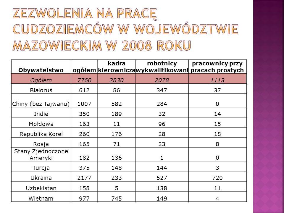 Obywatelstwoogółem kadra kierownicza robotnicy wykwalifikowani pracownicy przy pracach prostych Ogółem7760283020781113 Białoruś6128634737 Chiny (bez T