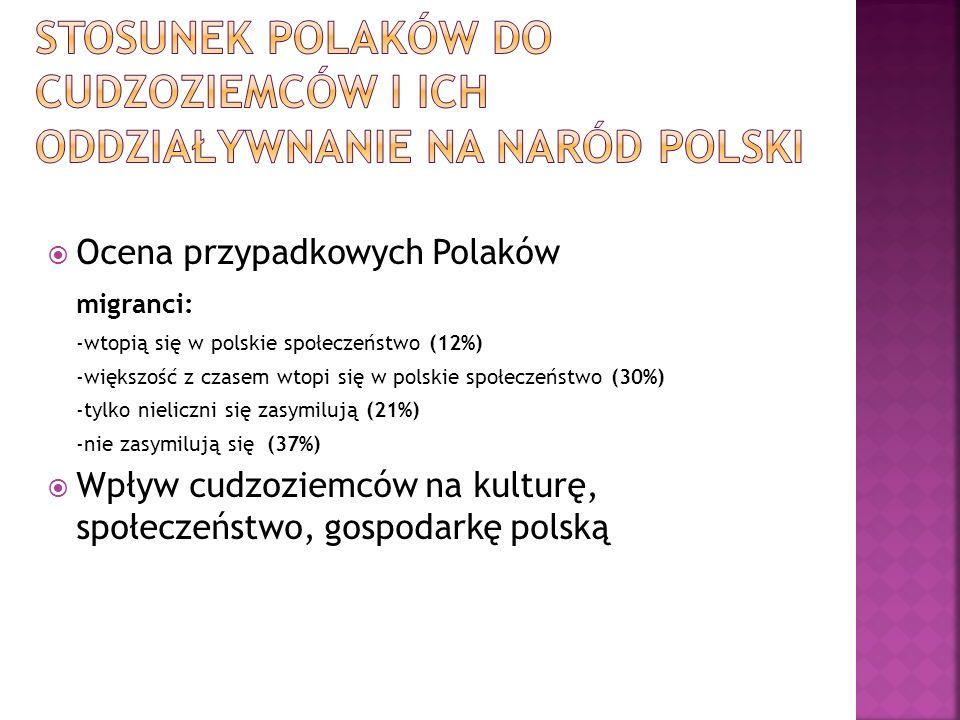 Ocena przypadkowych Polaków migranci: -wtopią się w polskie społeczeństwo (12%) -większość z czasem wtopi się w polskie społeczeństwo (30%) -tylko nie
