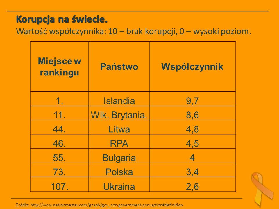 Miejsce w rankingu PaństwoWspółczynnik 1.Islandia9,7 11.Wlk.