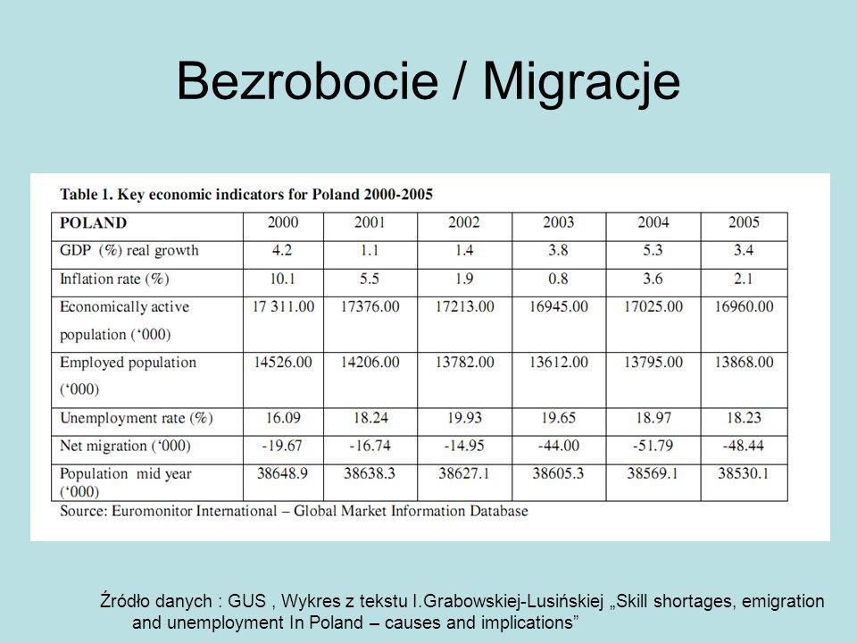 Bezrobocie / Migracje Źródło danych : GUS, Wykres z tekstu I.Grabowskiej-Lusińskiej Skill shortages, emigration and unemployment In Poland – causes an
