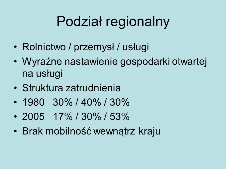 Podział regionalny Rolnictwo / przemysł / usługi Wyraźne nastawienie gospodarki otwartej na usługi Struktura zatrudnienia 1980 30% / 40% / 30% 2005 17