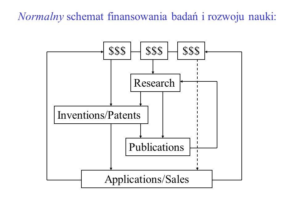 Research Inventions/Patents Publications Applications/Sales $$$ Kinetyka przepływu pieniędzy i idei stymulowana jest etapem ze sprzeżeniem zwrotnym AUTOKATALIZA