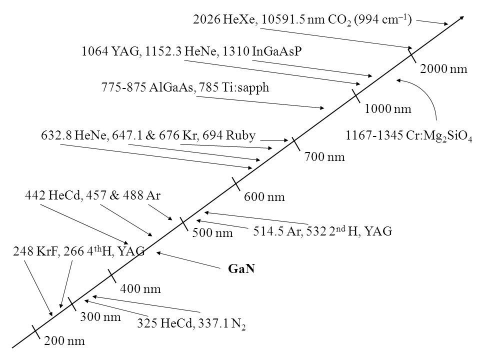 2026 HeXe, 10591.5 nm CO 2 (994 cm –1 ) 200 nm 300 nm 400 nm 248 KrF, 266 4 th H, YAG 325 HeCd, 337.1 N 2 500 nm 442 HeCd, 457 & 488 Ar 600 nm 514.5 A