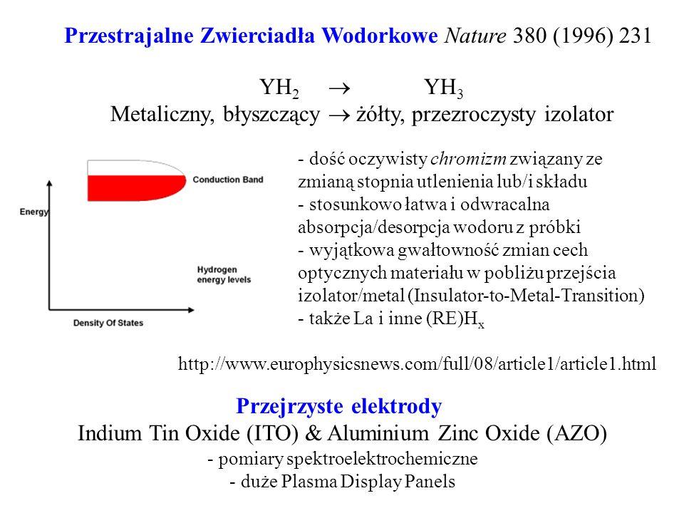 Przestrajalne Zwierciadła Wodorkowe Nature 380 (1996) 231 Przejrzyste elektrody Indium Tin Oxide (ITO) & Aluminium Zinc Oxide (AZO) - pomiary spektroe