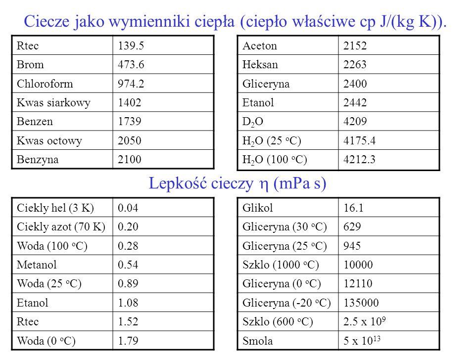 Ciecze jako wymienniki ciepła (ciepło właściwe cp J/(kg K)). Lepkość cieczy (mPa s) Ciekly hel (3 K)0.04 Ciekly azot (70 K)0.20 Woda (100 o C)0.28 Met