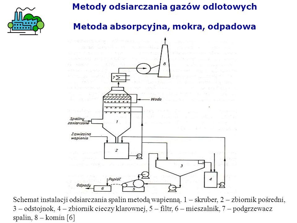 Schemat instalacji odsiarczania spalin metodą wapienną. 1 – skruber, 2 – zbiornik pośredni, 3 – odstojnok, 4 – zbiornik cieczy klarownej, 5 – filtr, 6