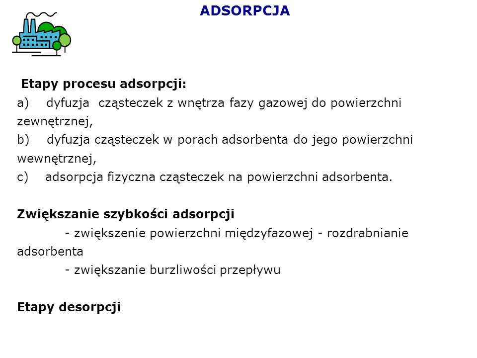 ADSORPCJA Etapy procesu adsorpcji: a) dyfuzja cząsteczek z wnętrza fazy gazowej do powierzchni zewnętrznej, b) dyfuzja cząsteczek w porach adsorbenta