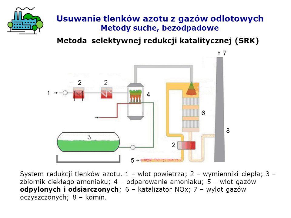 Metoda selektywnej redukcji katalitycznej (SRK) Usuwanie tlenków azotu z gazów odlotowych Metody suche, bezodpadowe System redukcji tlenków azotu. 1 –