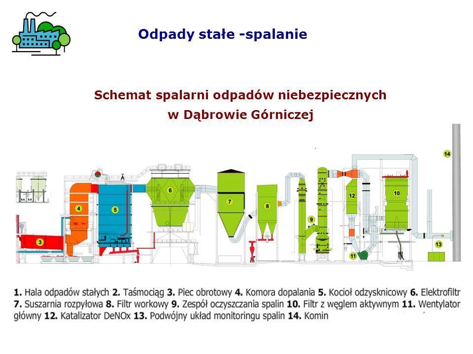 Schemat spalarni odpadów niebezpiecznych w Dąbrowie Górniczej Odpady stałe -spalanie