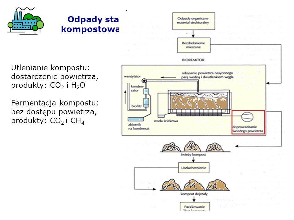Odpady stałe kompostowanie Utlenianie kompostu: dostarczenie powietrza, produkty: CO 2 i H 2 O Fermentacja kompostu: bez dostępu powietrza, produkty: