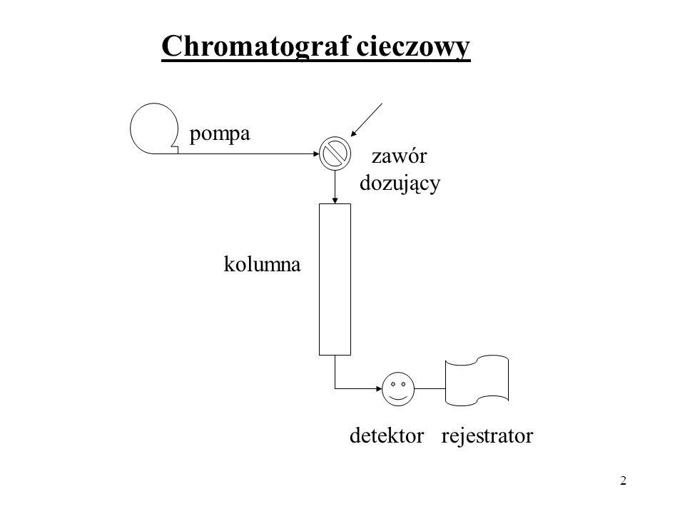 2 pompa zawór dozujący kolumna detektor rejestrator Chromatograf cieczowy