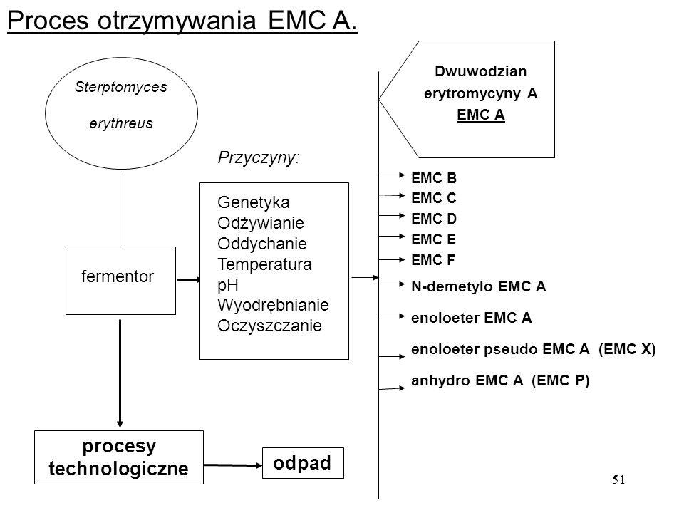 51 Sterptomyces erythreus fermentor Genetyka Odżywianie Oddychanie Temperatura pH Wyodrębnianie Oczyszczanie Przyczyny: Dwuwodzian erytromycyny A EMC