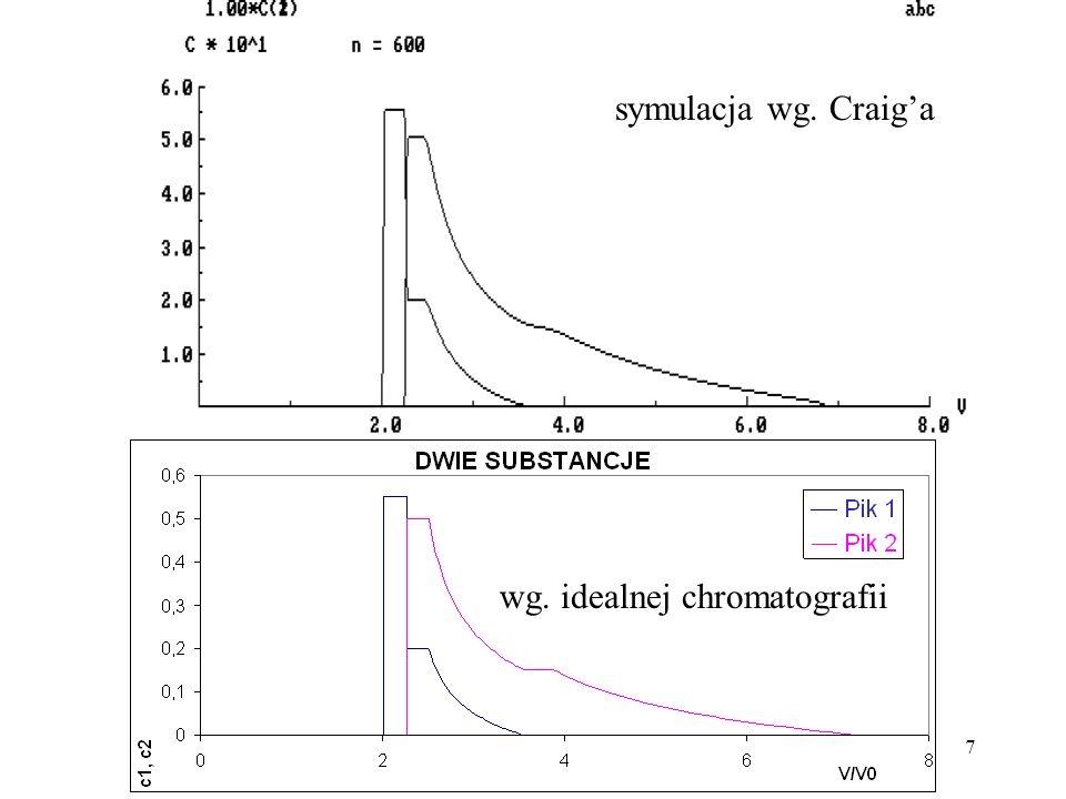 7 symulacja wg. Craiga wg. idealnej chromatografii
