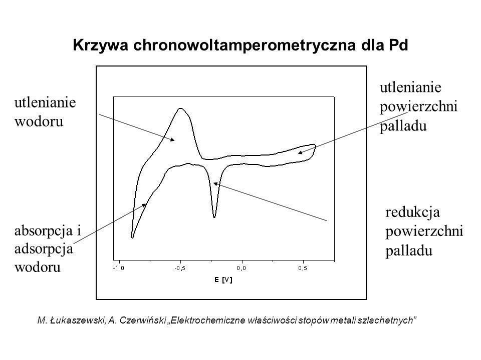 Krzywa chronowoltamperometryczna dla Pd utlenianie wodoru absorpcja i adsorpcja wodoru utlenianie powierzchni palladu redukcja powierzchni palladu M.