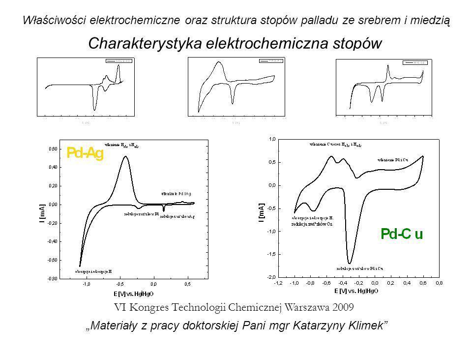 Właściwości elektrochemiczne oraz struktura stopów palladu ze srebrem i miedzią VI Kongres Technologii Chemicznej Warszawa 2009 Materiały z pracy dokt