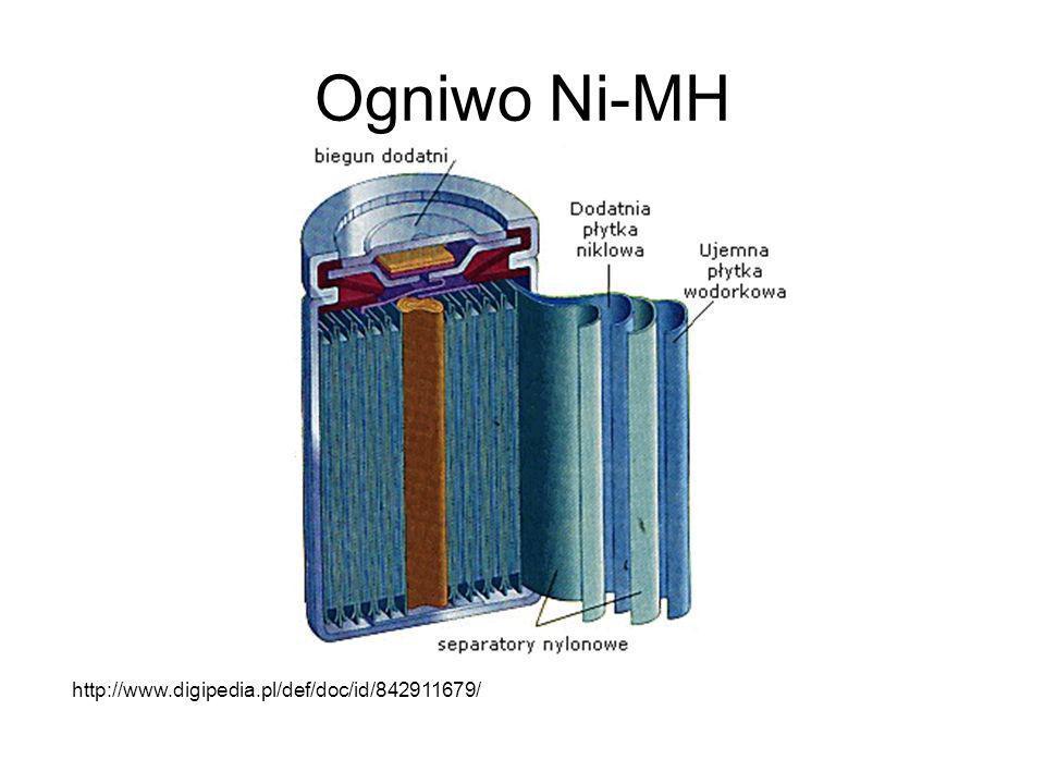 PROCESY ELEKTODOWE Reakcje zachodzące podczas rozładowania ogniwa: –anoda: M + OH - M + H 2 O + e- –katoda: NiOOH + H 2 O + e- Ni(OH) 2 + OH - W trakcie ładowania kierunek reakcji jest odwrotny: –anoda: NiOOH + H 2 O + e- Ni(OH) 2 + OH - –katoda: M + OH - M + H 2 O + e-