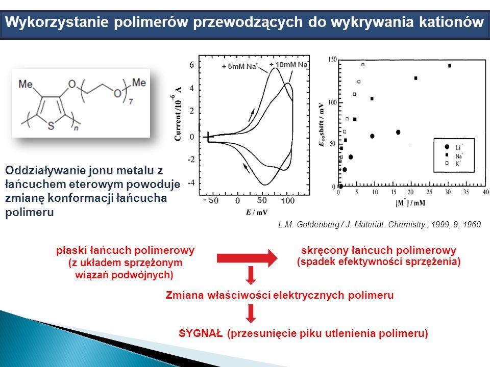 hgyu płaski łańcuch polimerowy (z układem sprzężonym wiązań podwójnych) skręcony łańcuch polimerowy (spadek efektywności sprzężenia) Zmiana właściwości elektrycznych polimeru SYGNAŁ (przesunięcie piku utlenienia polimeru) Wykorzystanie polimerów przewodzących do wykrywania kationów Oddziaływanie jonu metalu z łańcuchem eterowym powoduje zmianę konformacji łańcucha polimeru L.M.