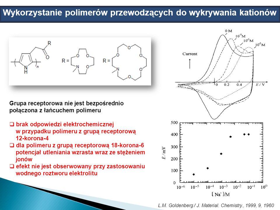 Grupa receptorowa nie jest bezpośrednio połączona z łańcuchem polimeru brak odpowiedzi elektrochemicznej w przypadku polimeru z grupą receptorową 12-korona-4 dla polimeru z grupą receptorową 18-korona-6 potencjał utleniania wzrasta wraz ze stężeniem jonów efekt nie jest obserwowany przy zastosowaniu wodnego roztworu elektrolitu Wykorzystanie polimerów przewodzących do wykrywania kationów L.M.