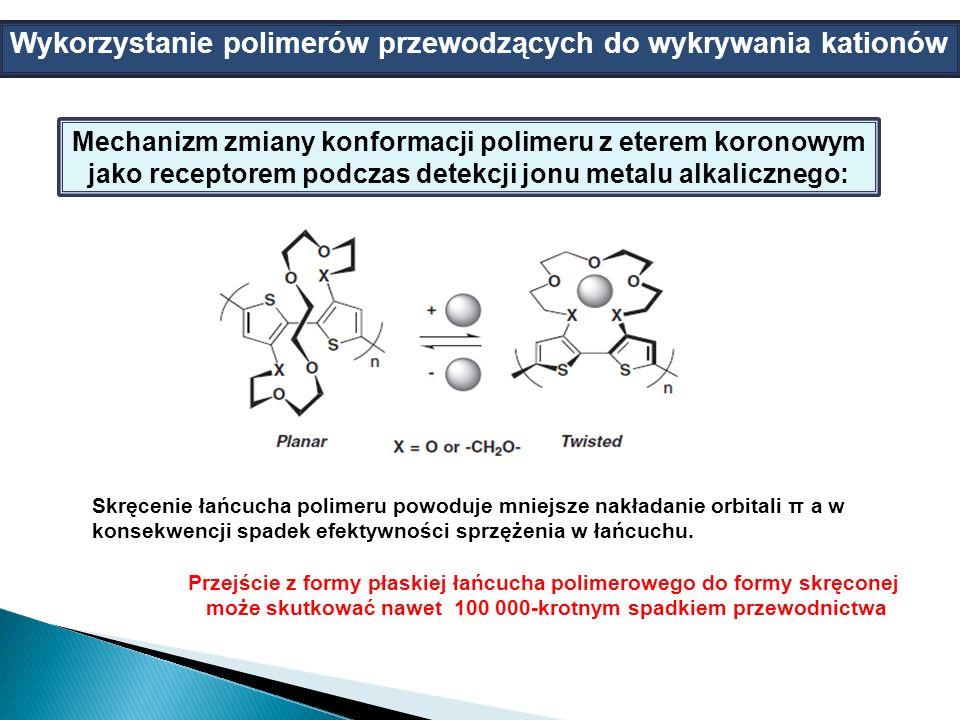 Mechanizm zmiany konformacji polimeru z eterem koronowym jako receptorem podczas detekcji jonu metalu alkalicznego: Skręcenie łańcucha polimeru powoduje mniejsze nakładanie orbitali π a w konsekwencji spadek efektywności sprzężenia w łańcuchu.