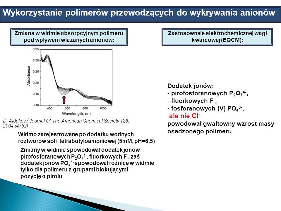 Widmo zarejestrowane po dodatku wodnych roztworów soli tetrabutyloamoniowej (5mM, pH=6,5) Zastosownaie elektrochemicznej wagi kwarcowej (EQCM): Dodatek jonów: - pirofosforanowych P 2 O 7 4-, - fluorkowych F -, - fosforanowych (V) PO 4 3-, ale nie Cl - powodował gwałtowny wzrost masy osadzonego polimeru Wykorzystanie polimerów przewodzących do wykrywania anionów D.
