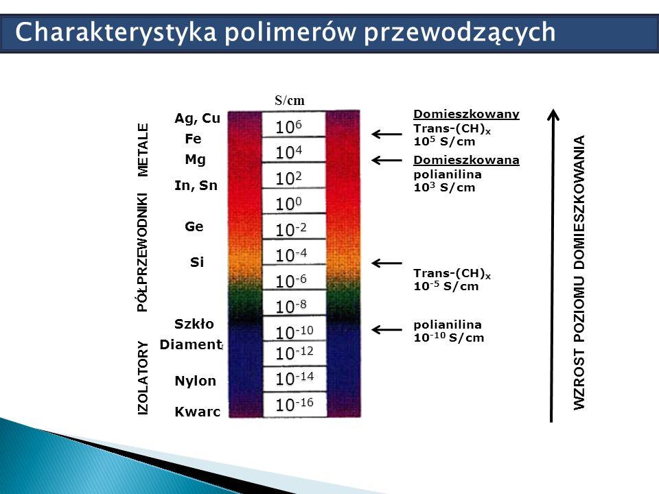 10 0 10 6 10 -4 10 -2 10 0 10 -6 10 -8 10 -10 10 -14 10 -12 10 -16 10 2 10 4 WZROST POZIOMU DOMIESZKOWANIA IZOLATORY PÓŁPRZEWODNIKI METALE Ag, Cu Fe Mg In, Sn Ge Si Szkło Diament Nylon Kwarc Domieszkowany Trans-(CH) x 10 5 S/cm Domieszkowana polianilina 10 3 S/cm Trans-(CH) x 10 -5 S/cm polianilina 10 -10 S/cm S/cm Charakterystyka polimerów przewodzących