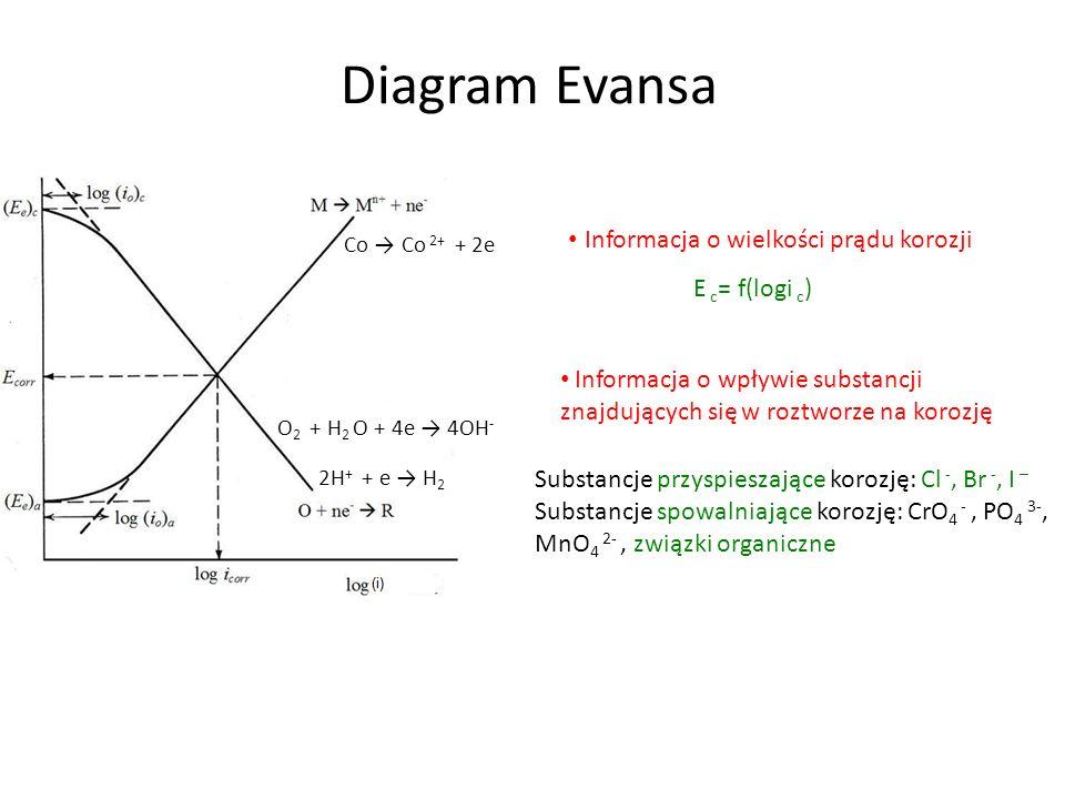 Diagram Evansa 2H + + e H 2 O 2 + H 2 O + 4e 4OH - Co Co 2+ + 2e Informacja o wielkości prądu korozji E c = f(logi c ) Informacja o wpływie substancji znajdujących się w roztworze na korozję Substancje przyspieszające korozję: Cl -, Br -, I – Substancje spowalniające korozję: CrO 4 -, PO 4 3-, MnO 4 2-, związki organiczne