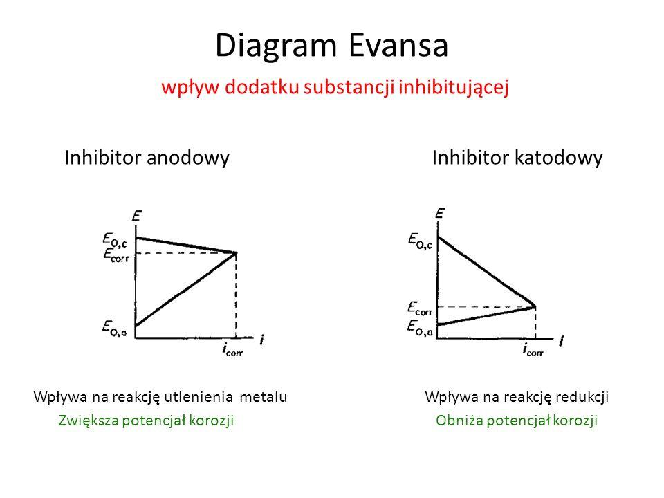 Diagram Evansa wpływ dodatku substancji inhibitującej Inhibitor anodowy Wpływa na reakcję utlenienia metalu Zwiększa potencjał korozji Inhibitor katodowy Wpływa na reakcję redukcji Obniża potencjał korozji