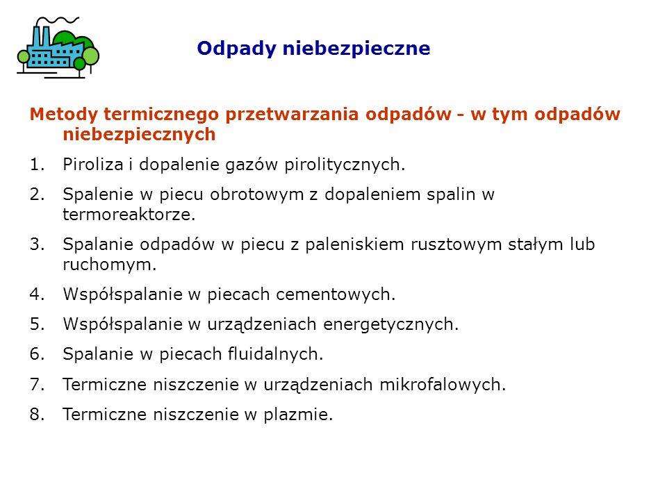 Metody termicznego przetwarzania odpadów - w tym odpadów niebezpiecznych 1.Piroliza i dopalenie gazów pirolitycznych.