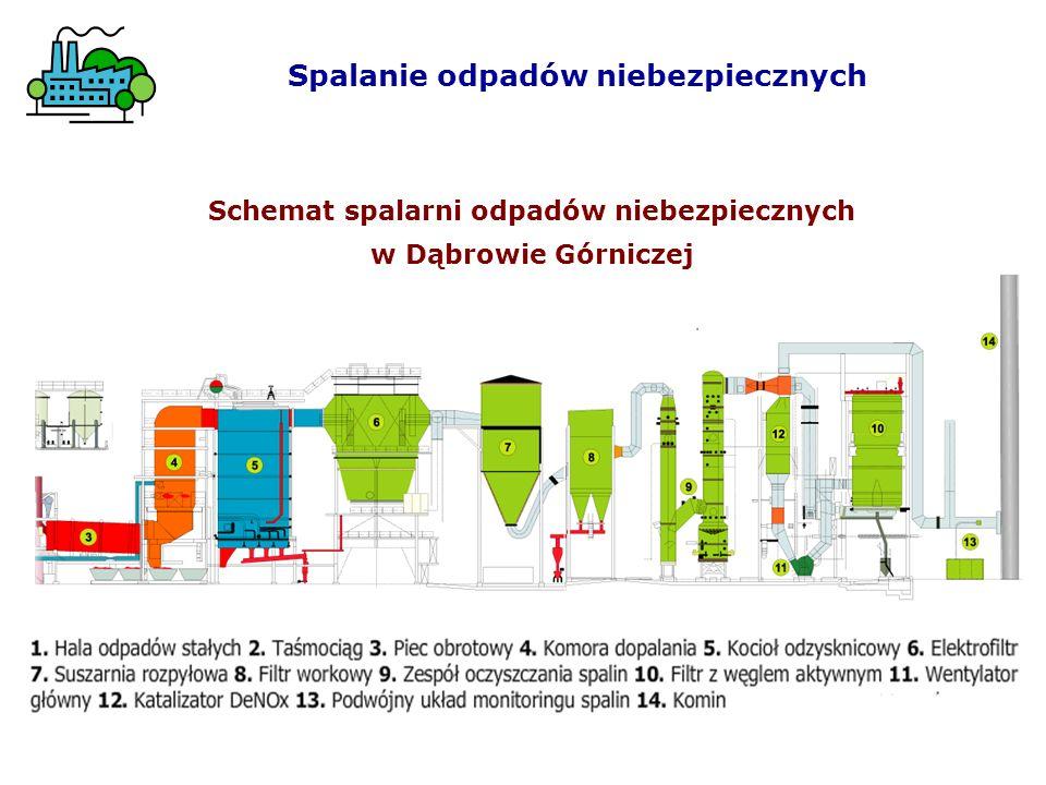 Spalanie odpadów niebezpiecznych Schemat spalarni odpadów niebezpiecznych w Dąbrowie Górniczej