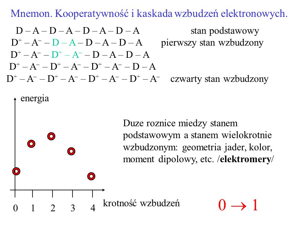 Mnemon. Kooperatywność i kaskada wzbudzeń elektronowych. D – A – D – A – D – A – D – A stan podstawowy D + – A – – D – A – D – A – D – A pierwszy stan