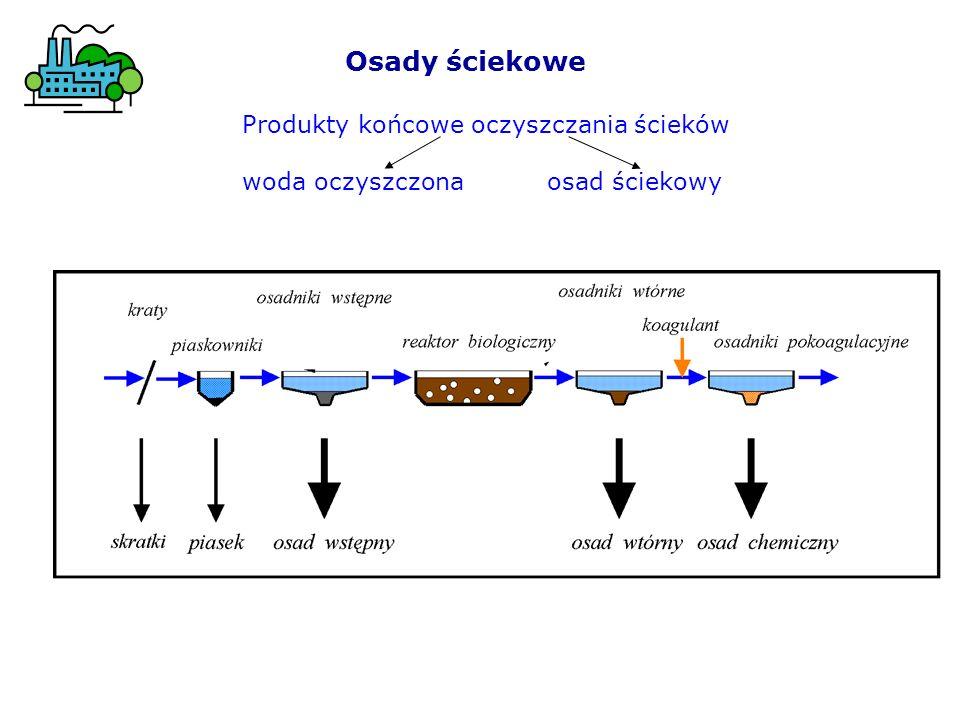 Osady ściekowe Przeróbka osadów ściekowych: 1) częściowe odwodnienie (zagęszczanie) 2) stabilizacja osadów: metody biologiczne: tlenowa stabilizacja lub fermentacja metanowa metody chemiczne 3) ponowne odwodnienie (suszenie) a) grawitacyjnie, np.