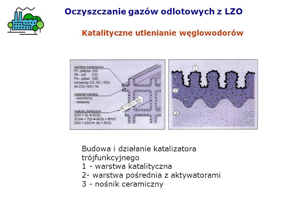 Budowa i działanie katalizatora trójfunkcyjnego 1 - warstwa katalityczna 2- warstwa pośrednia z aktywatorami 3 - nośnik ceramiczny Katalityczne utlenianie węglowodorów Oczyszczanie gazów odlotowych z LZO