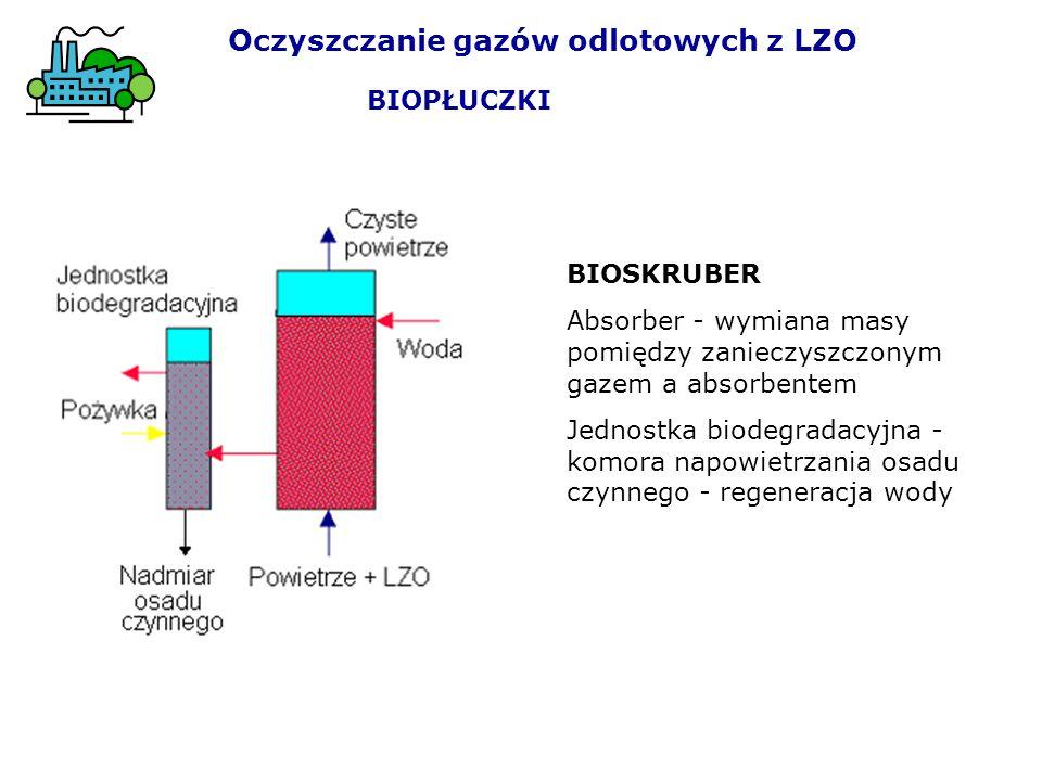 Oczyszczanie gazów odlotowych z LZO BIOPŁUCZKI BIOSKRUBER Absorber - wymiana masy pomiędzy zanieczyszczonym gazem a absorbentem Jednostka biodegradacyjna - komora napowietrzania osadu czynnego - regeneracja wody