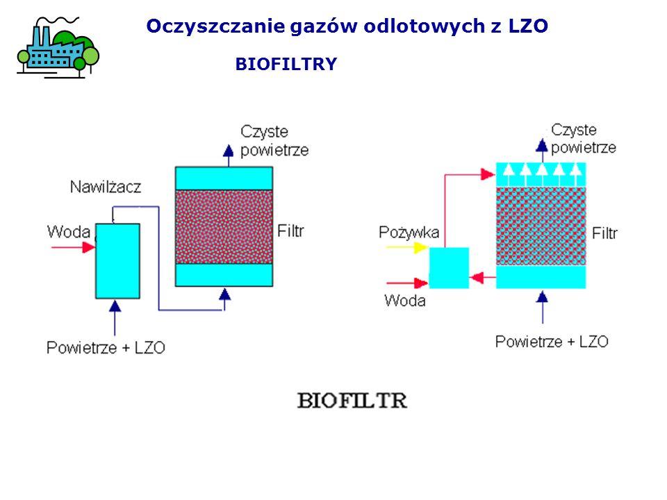 Oczyszczanie gazów odlotowych z LZO BIOFILTRY