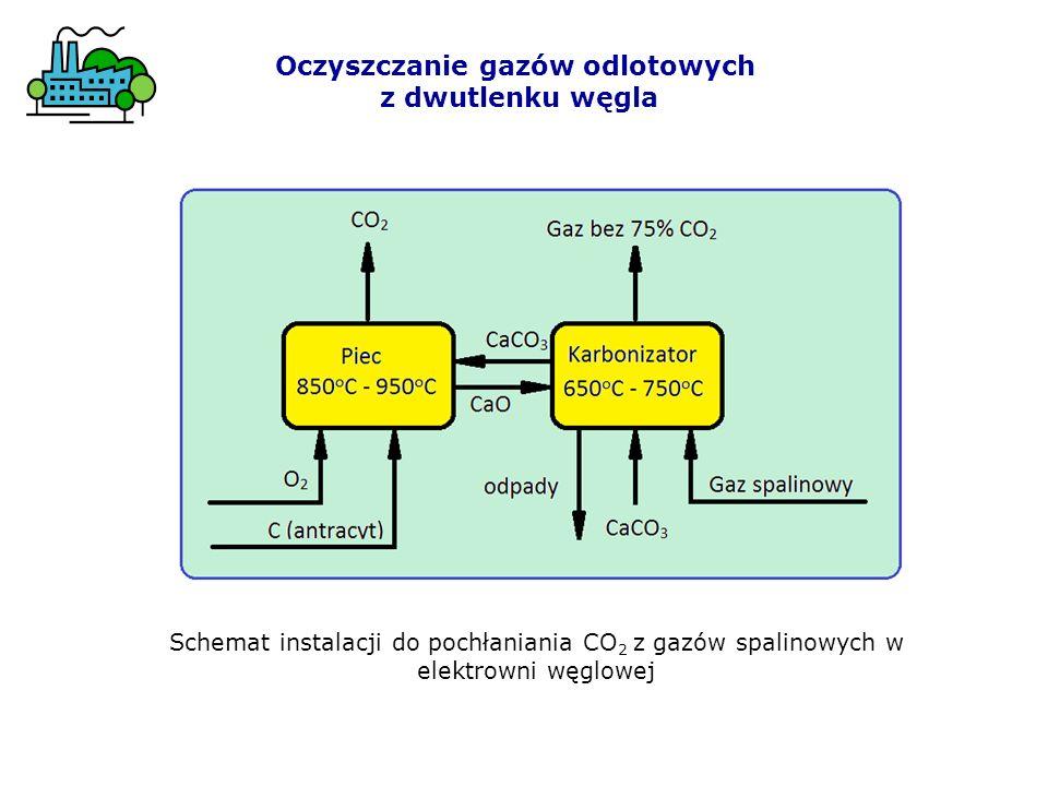 Oczyszczanie gazów odlotowych z dwutlenku węgla Schemat instalacji do pochłaniania CO 2 z gazów spalinowych w elektrowni węglowej