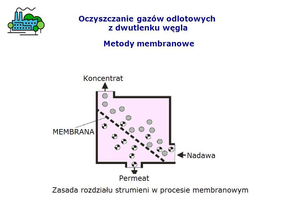 Biopłuczki (bioskrubery) Specyfiką płuczek biologicznych jest to, że medium roboczym jest wodna zawiesina mikroorganizmów tzw.