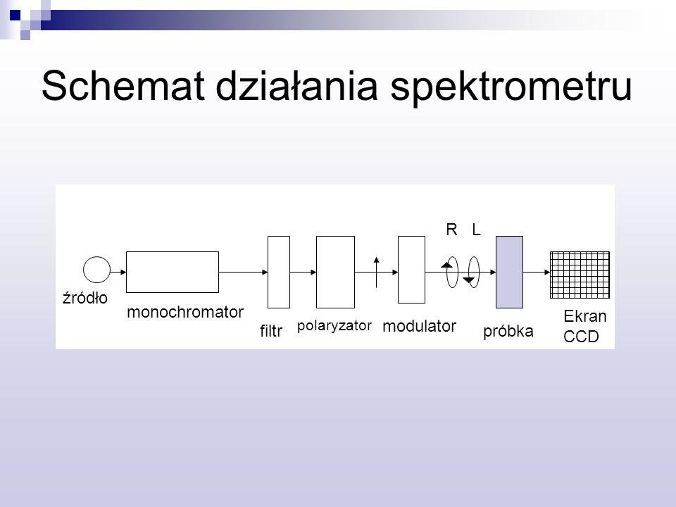 Schemat działania spektrometru źródło monochromator filtrpróbka Ekran CCD modulator polaryzator R L
