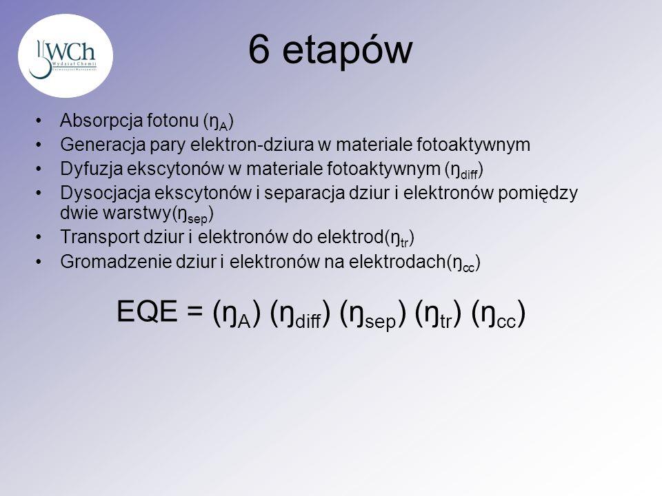 6 etapów Absorpcja fotonu (ŋ A ) Generacja pary elektron-dziura w materiale fotoaktywnym Dyfuzja ekscytonów w materiale fotoaktywnym (ŋ diff ) Dysocja