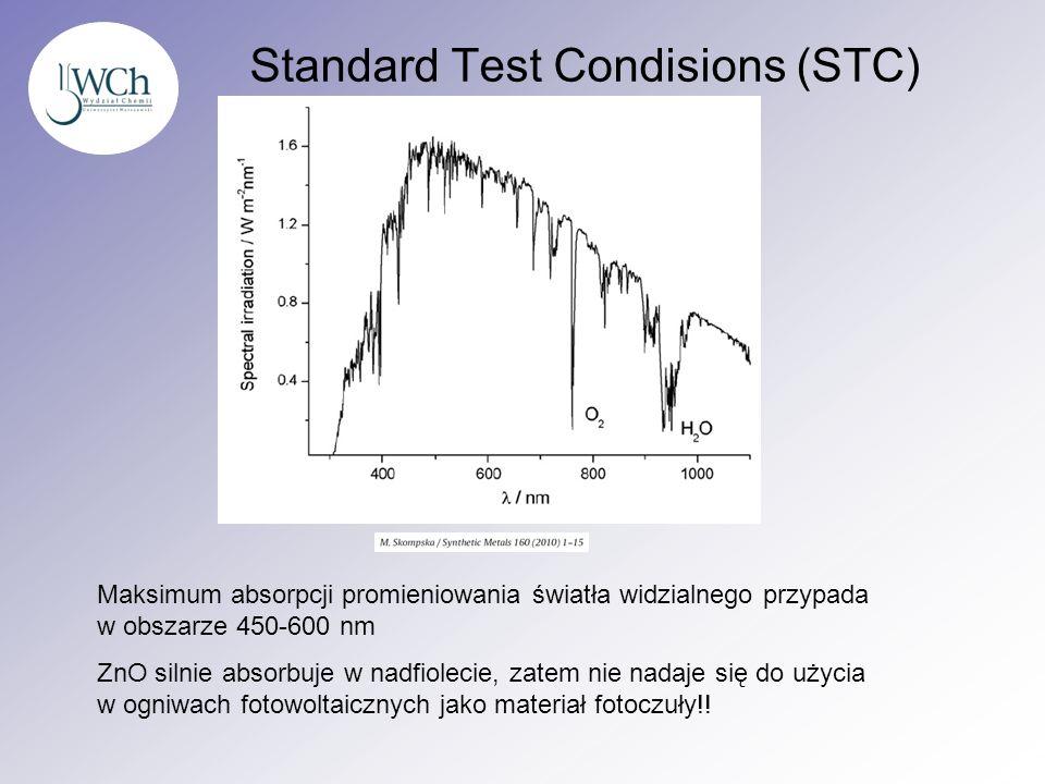 Standard Test Condisions (STC) Maksimum absorpcji promieniowania światła widzialnego przypada w obszarze 450-600 nm ZnO silnie absorbuje w nadfiolecie