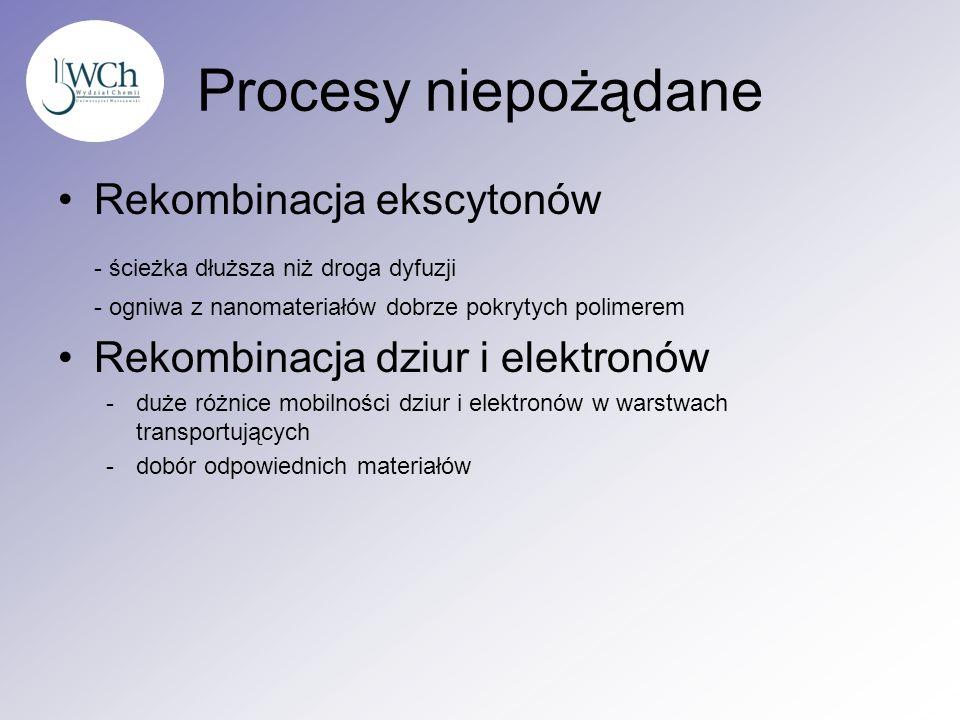 Procesy niepożądane Rekombinacja ekscytonów - ścieżka dłuższa niż droga dyfuzji - ogniwa z nanomateriałów dobrze pokrytych polimerem Rekombinacja dziu