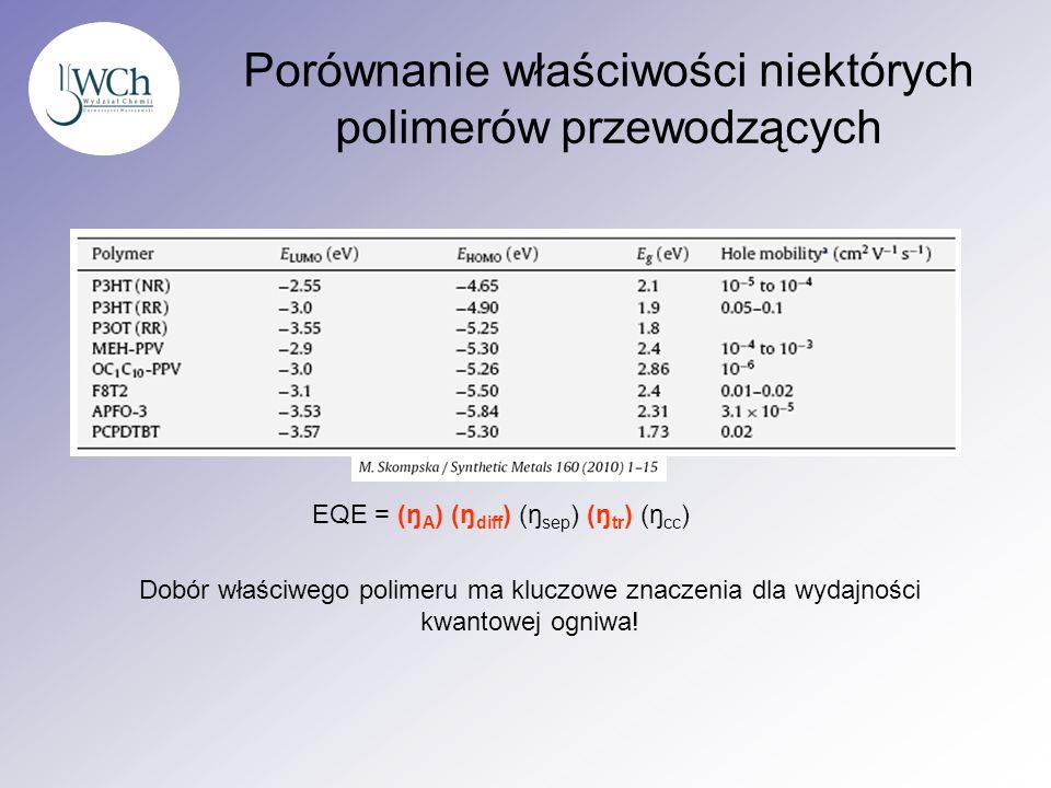 Porównanie właściwości niektórych polimerów przewodzących EQE = (ŋ A ) (ŋ diff ) (ŋ sep ) (ŋ tr ) (ŋ cc ) Dobór właściwego polimeru ma kluczowe znacze