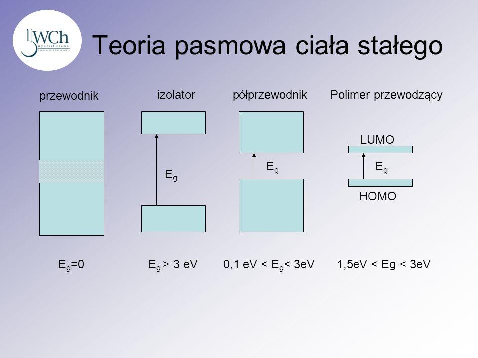 Teoria pasmowa ciała stałego przewodnik izolatorpółprzewodnikPolimer przewodzący EgEg EgEg EgEg HOMO LUMO E g =0E g > 3 eV0,1 eV < E g < 3eV1,5eV < Eg