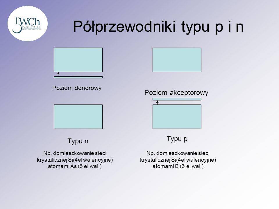 Półprzewodniki typu p i n Typu n Typu p Poziom donorowy Poziom akceptorowy Np. domieszkowanie sieci krystalicznej Si(4el walencyjne) atomami As (5 el