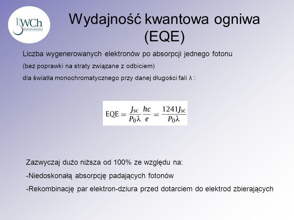 Wydajność kwantowa ogniwa (EQE) Liczba wygenerowanych elektronów po absorpcji jednego fotonu (bez poprawki na straty związane z odbiciem) dla światła
