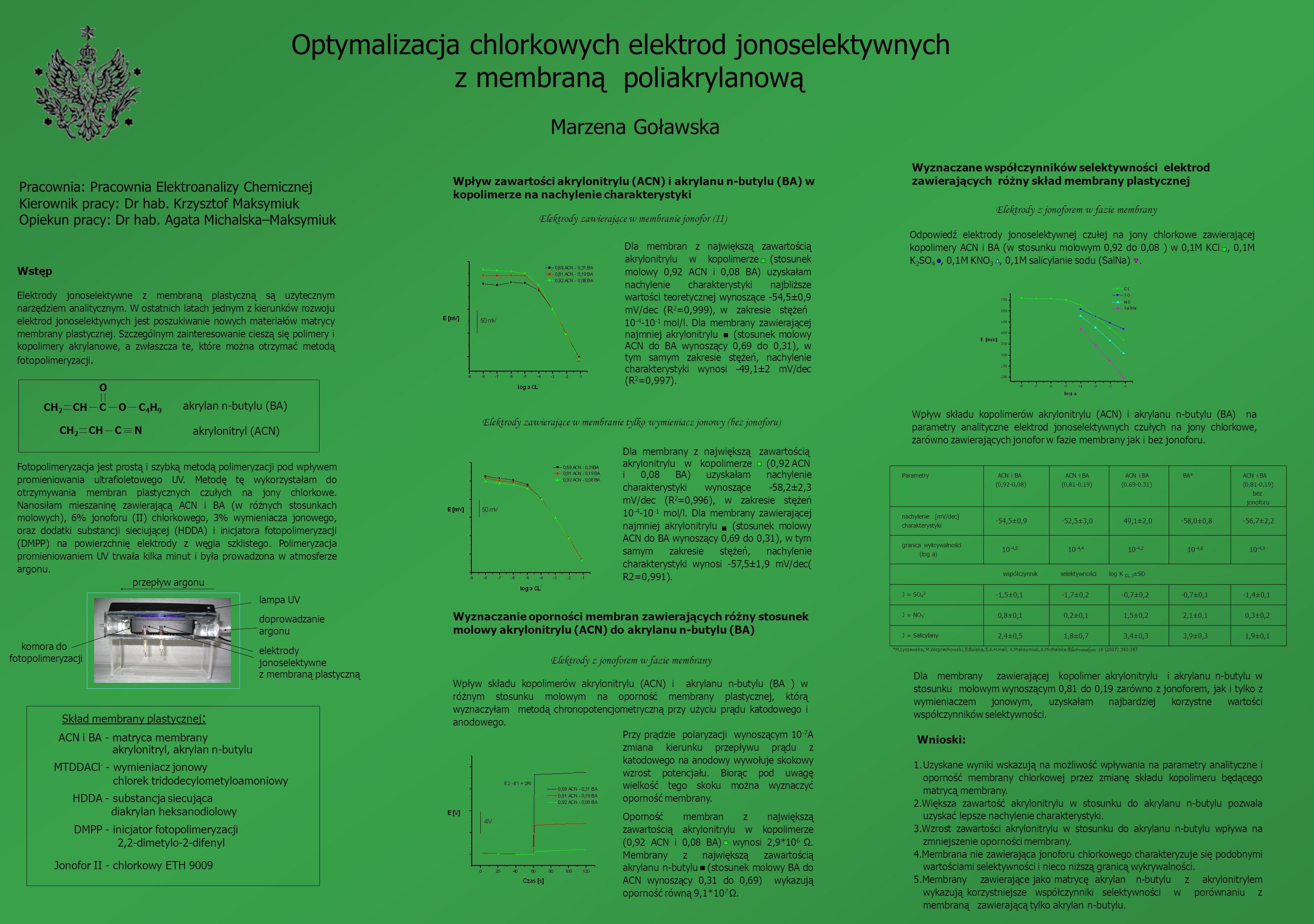 Odpowiedź elektrody jonoselektywnej czułej na jony chlorkowe zawierającej kopolimery ACN i BA (w stosunku molowym 0,92 do 0,08 ) w 0,1M KCl, 0,1M K 2