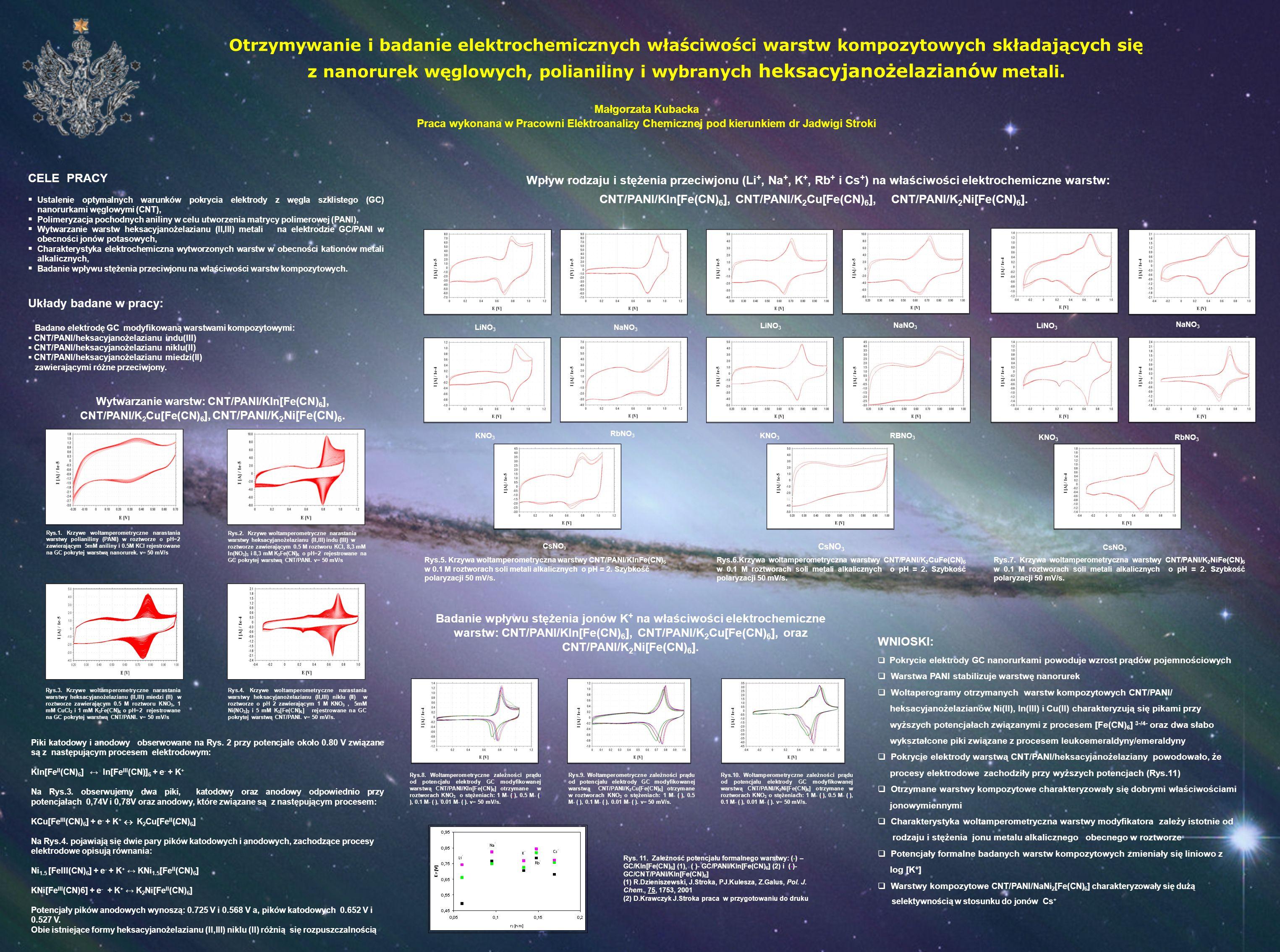 Otrzymywanie i badanie elektrochemicznych właściwości warstw kompozytowych składających się z nanorurek węglowych, polianiliny i wybranych heksacyjano