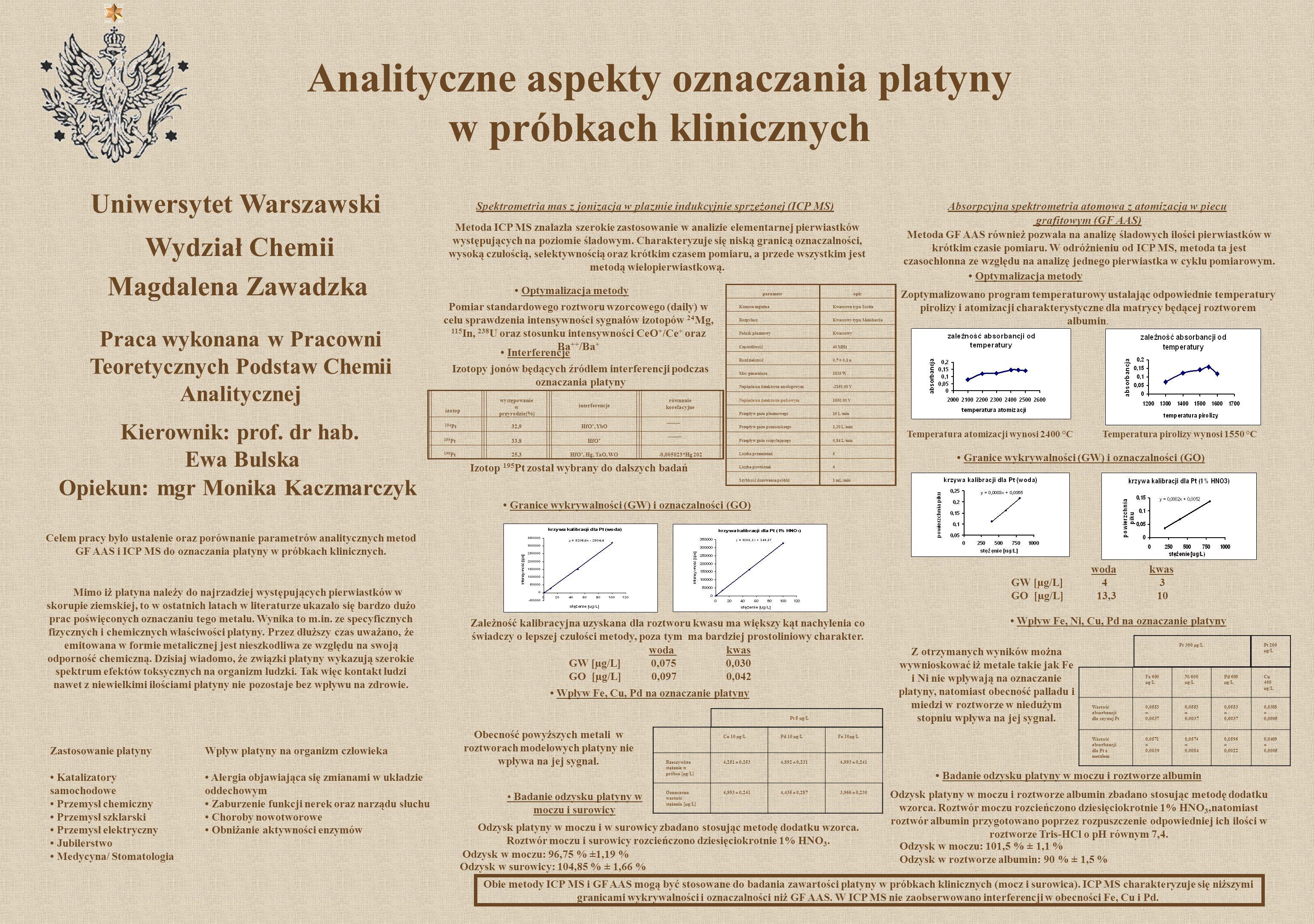 Analityczne aspekty oznaczania platyny w próbkach klinicznych Uniwersytet Warszawski Wydział Chemii Magdalena Zawadzka Spektrometria mas z jonizacją w