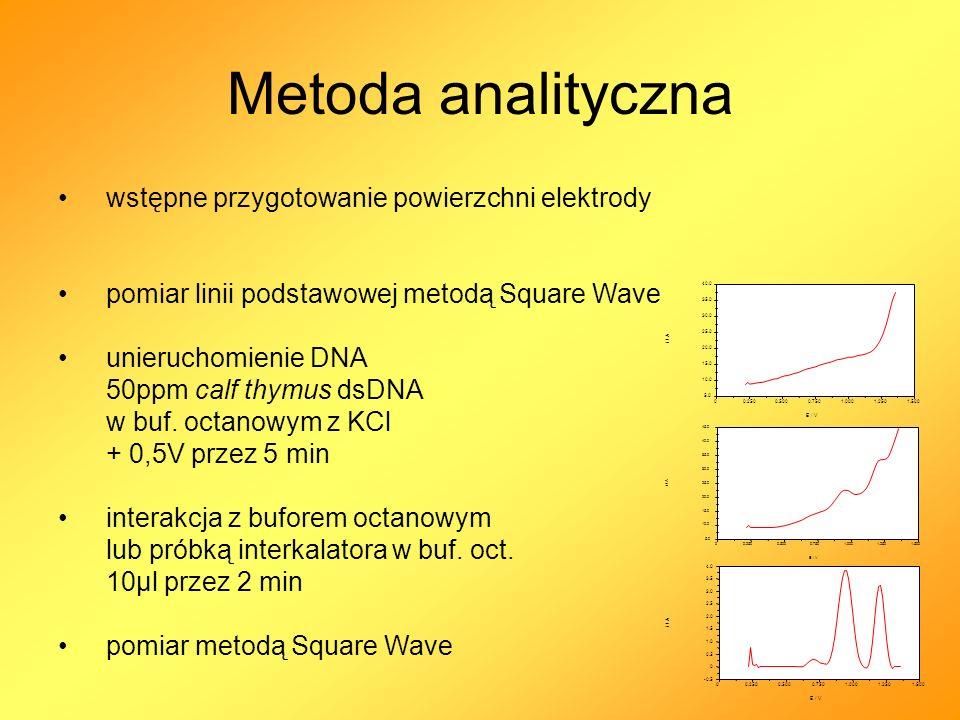 Przygotowanie bioczujnika DNA utlenienie powierzchni elektrody - usuwanie zanieczyszczeń ++++ +