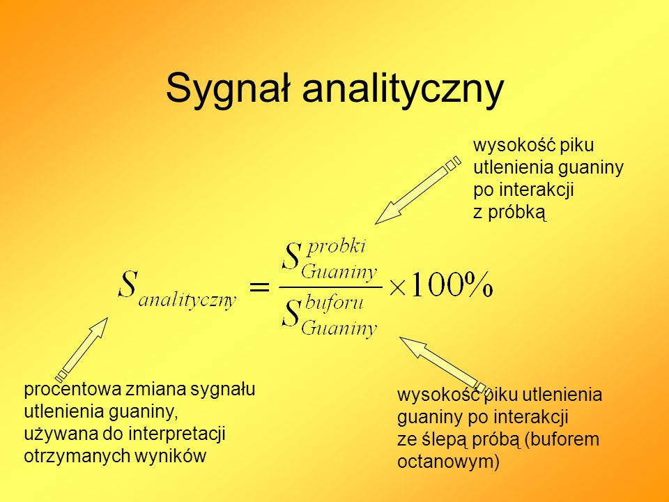 Sygnał analityczny procentowa zmiana sygnału utlenienia guaniny, używana do interpretacji otrzymanych wyników wysokość piku utlenienia guaniny po inte